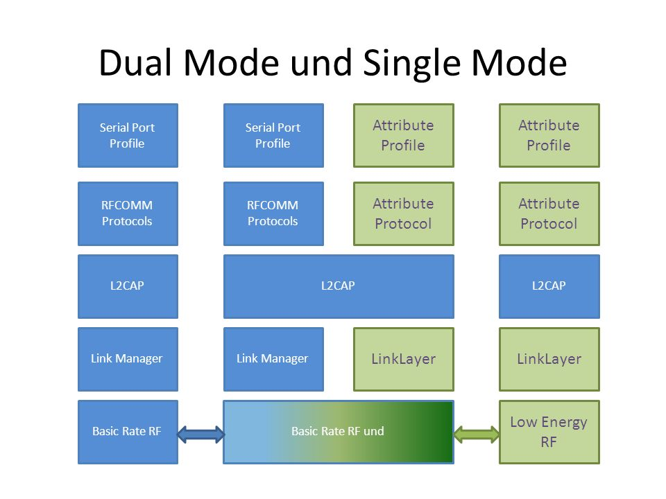 Dual Mode und Single Mode