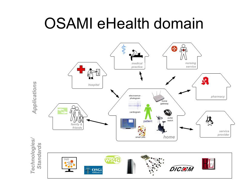 OSAMI eHealth domain