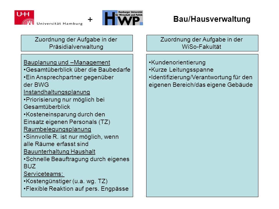 Bau/Hausverwaltung Zuordnung der Aufgabe in der Präsidialverwaltung