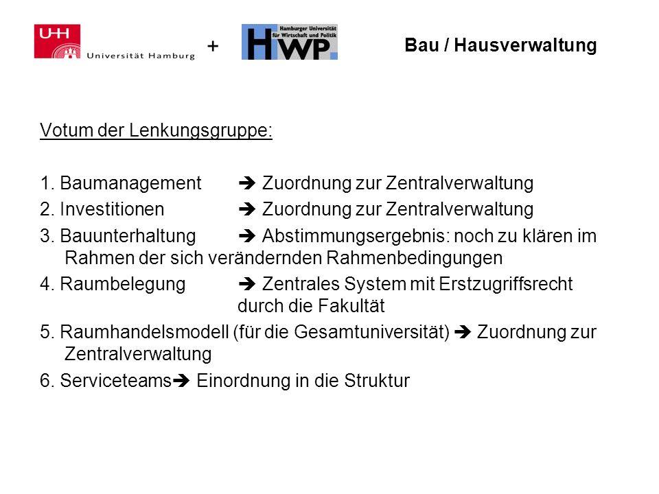 Bau / Hausverwaltung Votum der Lenkungsgruppe: 1. Baumanagement  Zuordnung zur Zentralverwaltung.