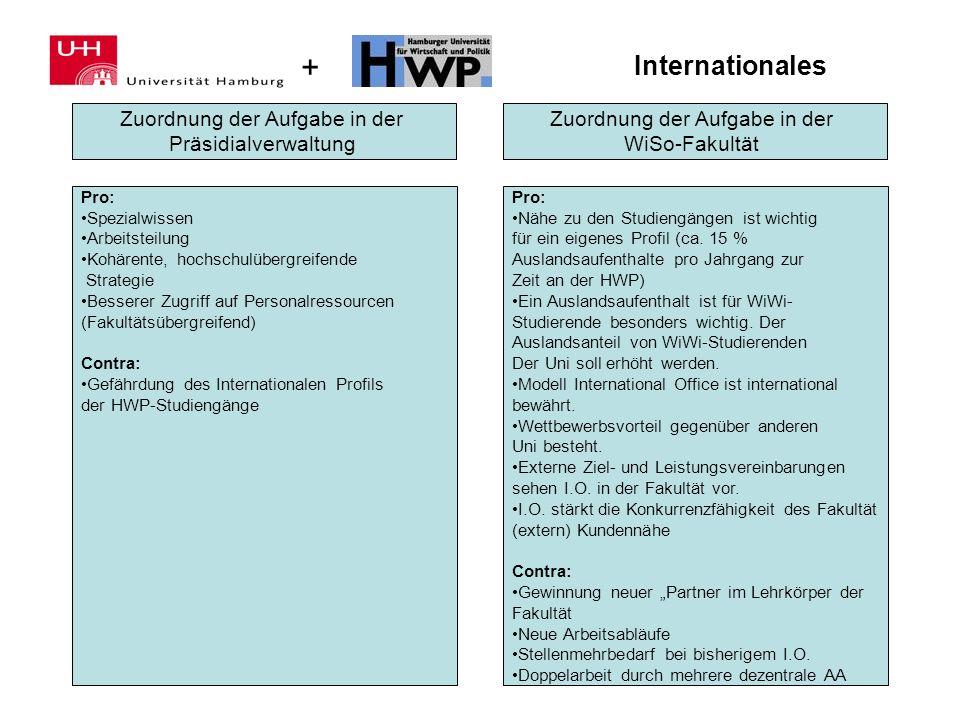 Internationales Zuordnung der Aufgabe in der Präsidialverwaltung