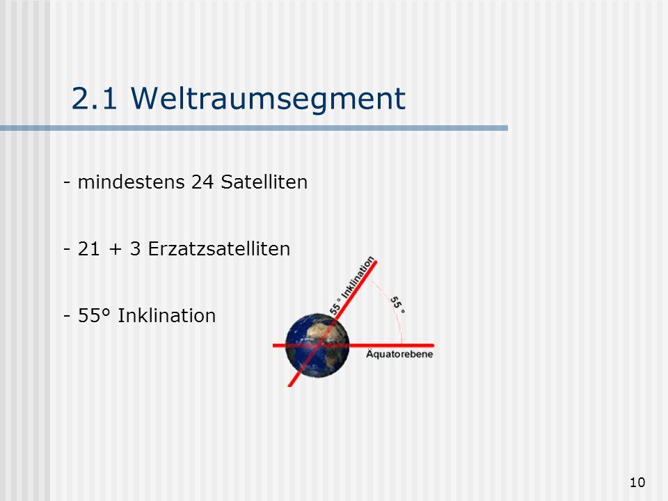 2.1 Weltraumsegment mindestens 24 Satelliten 21 + 3 Erzatzsatelliten