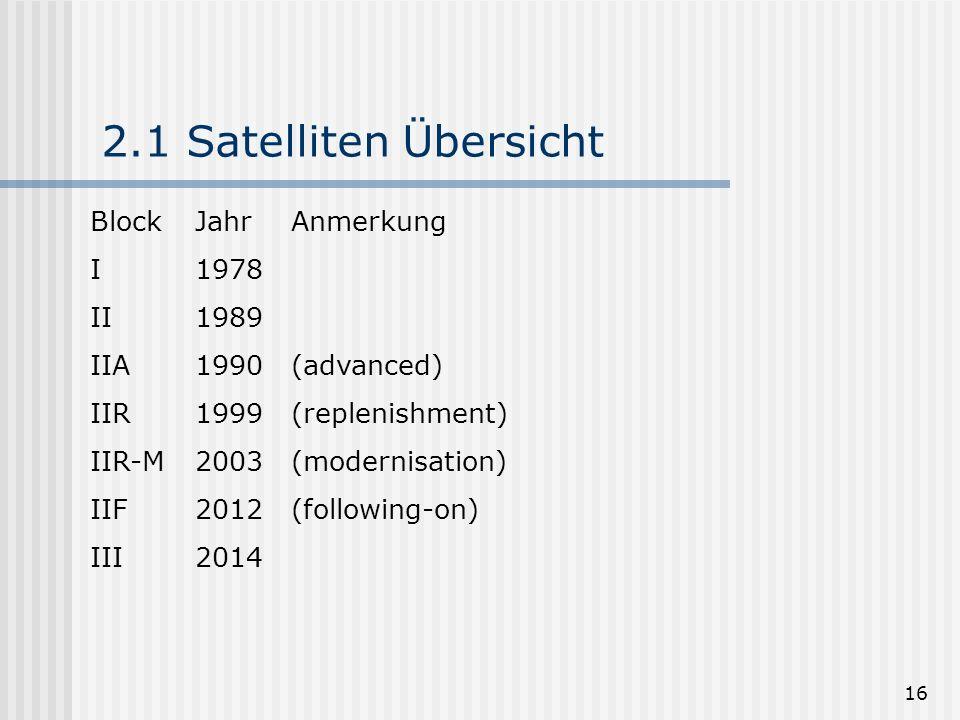 2.1 Satelliten Übersicht Block Jahr Anmerkung I 1978 II 1989