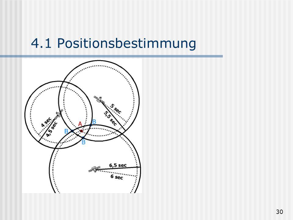 4.1 Positionsbestimmung