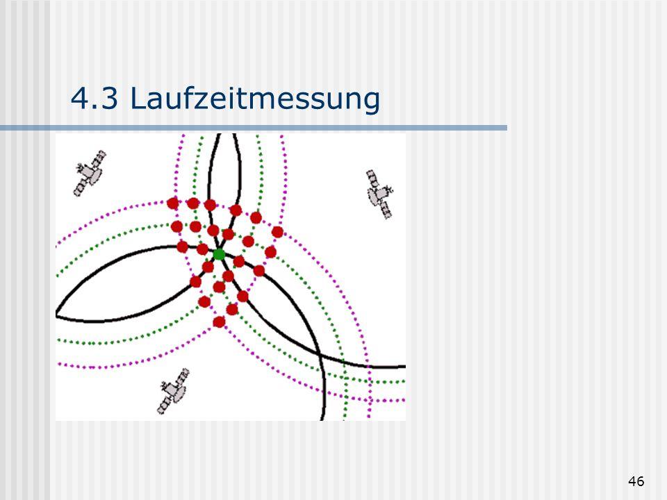 4.3 Laufzeitmessung Durch die Wiederholung des Codes entsteht ein Raster von möglichen Positionen.