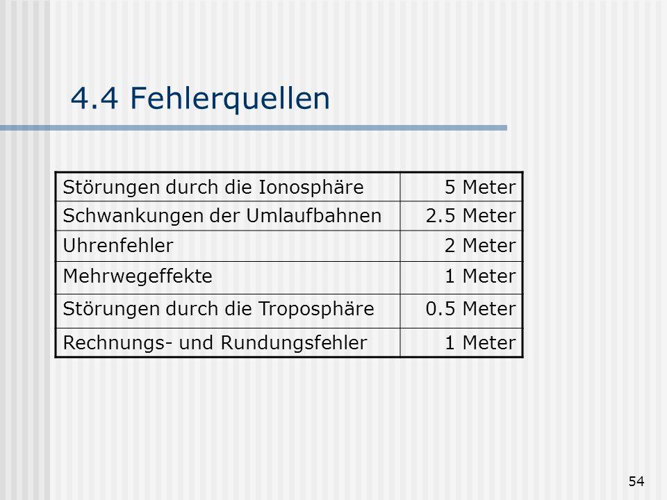 4.4 Fehlerquellen Störungen durch die Ionosphäre 5 Meter