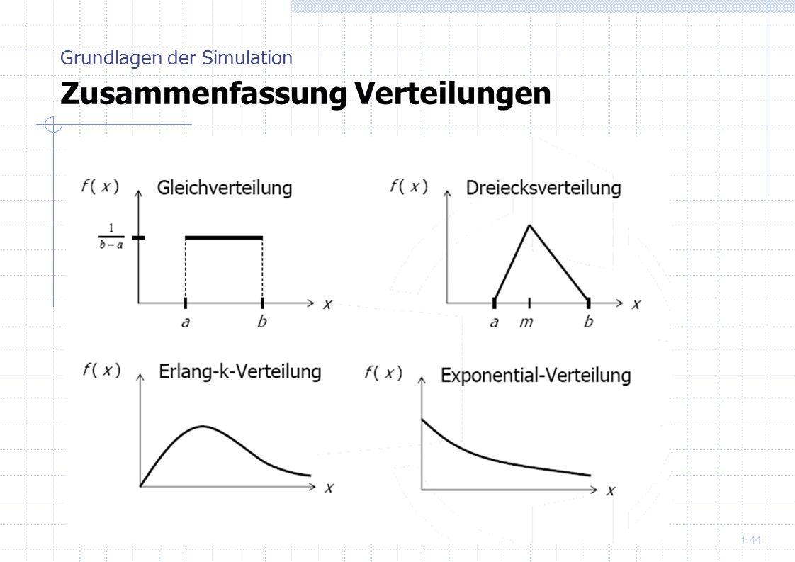 Grundlagen der Simulation Zusammenfassung Verteilungen