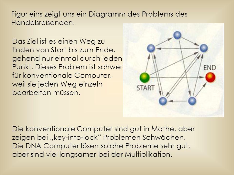 Figur eins zeigt uns ein Diagramm des Problems des