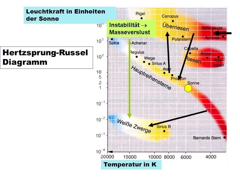 Hertzsprung-Russel Diagramm