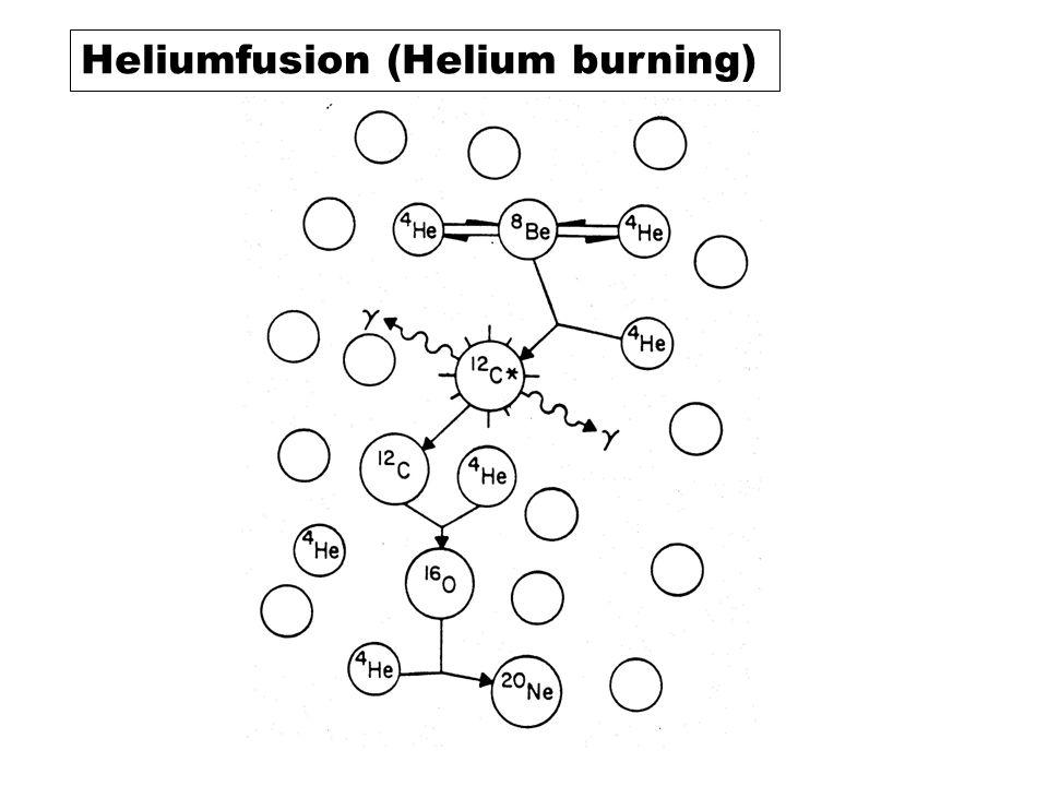 Heliumfusion (Helium burning)