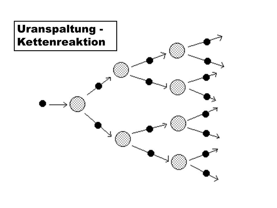 Uranspaltung - Kettenreaktion