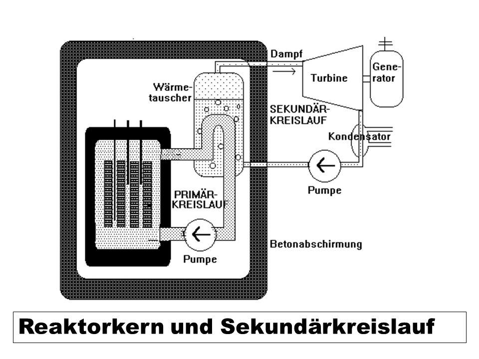 Reaktorkern und Sekundärkreislauf