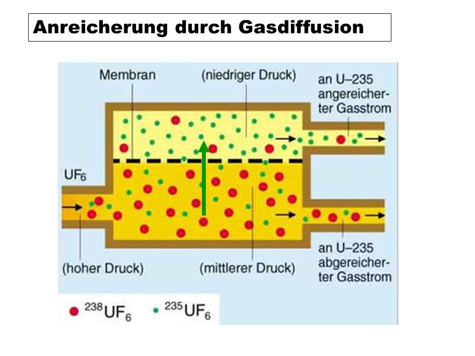 Anreicherung durch Gasdiffusion