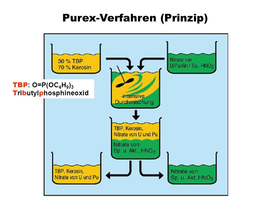 Purex-Verfahren (Prinzip)