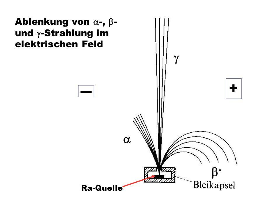 + g a b- Ablenkung von a-, b- und g-Strahlung im elektrischen Feld