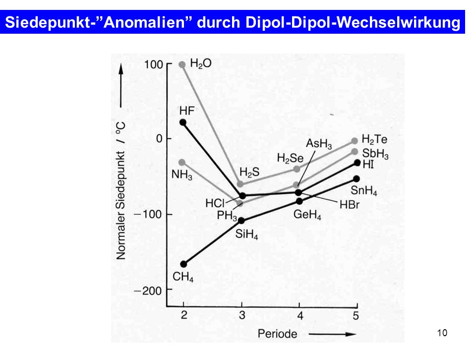 Siedepunkt- Anomalien durch Dipol-Dipol-Wechselwirkung