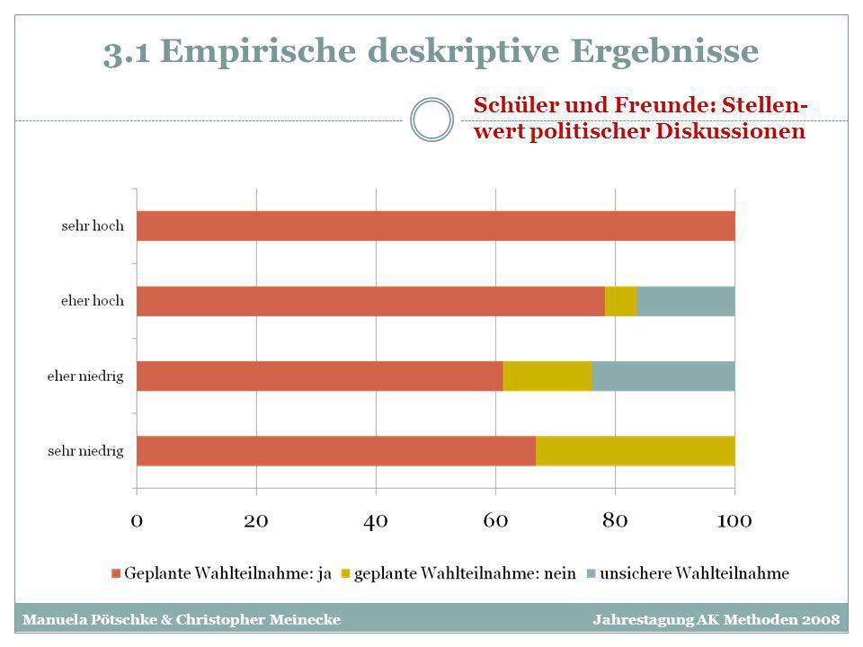 3.1 Empirische deskriptive Ergebnisse