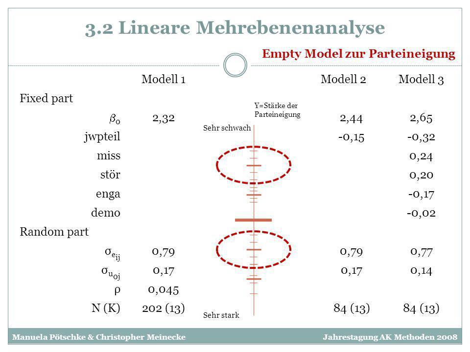 3.2 Lineare Mehrebenenanalyse