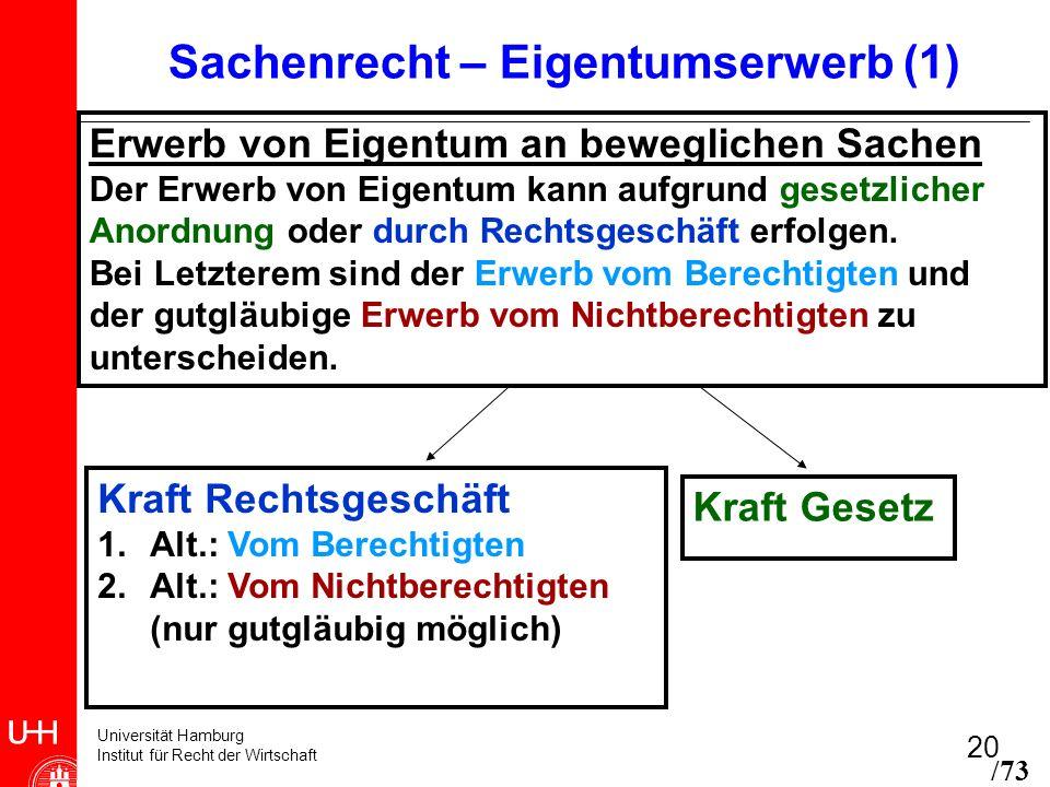 Sachenrecht – Eigentumserwerb (1)