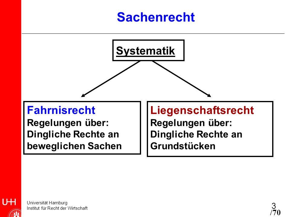 Sachenrecht Systematik Fahrnisrecht Liegenschaftsrecht