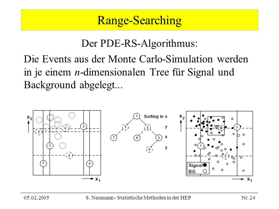 Range-Searching Der PDE-RS-Algorithmus: