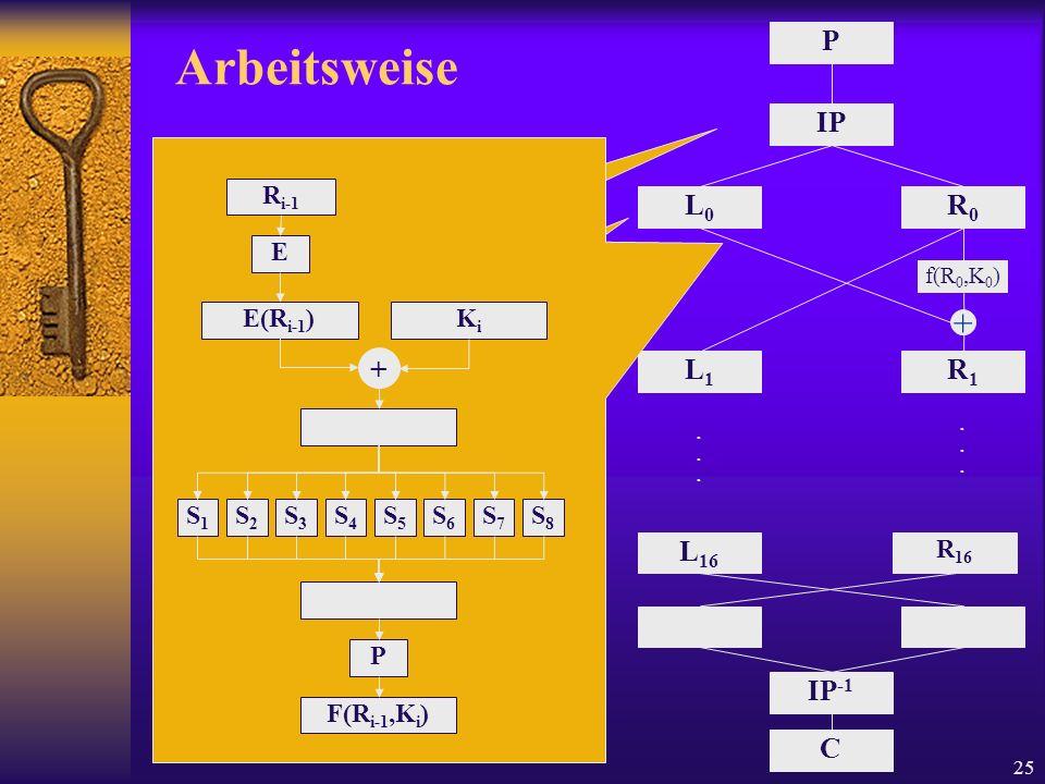 Arbeitsweise Initiale Permutation 1 Bit 2 Bit … ↓ ↓ + 58 52 Aufteilung