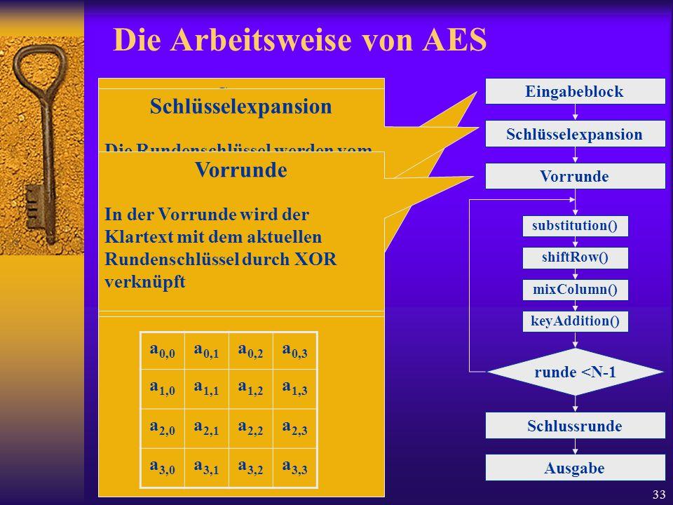 Die Arbeitsweise von AES