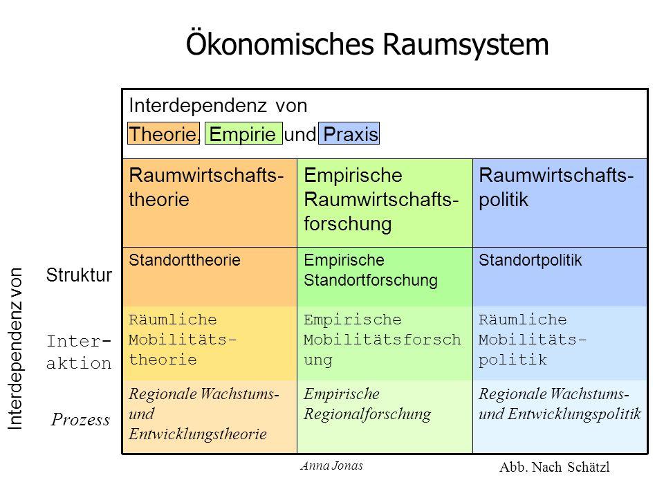 Ökonomisches Raumsystem
