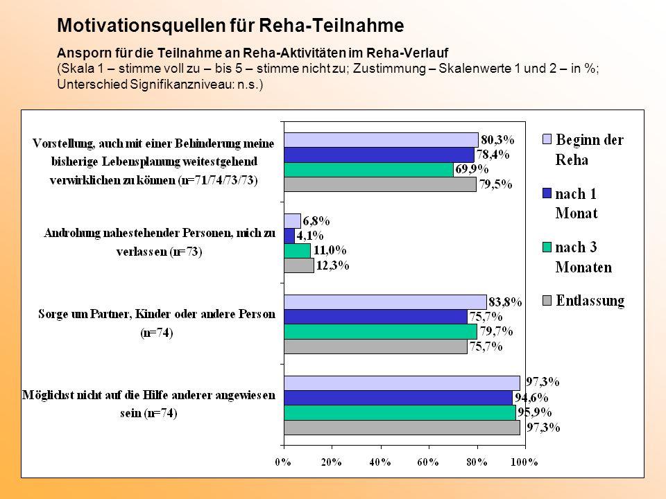 Motivationsquellen für Reha-Teilnahme Ansporn für die Teilnahme an Reha-Aktivitäten im Reha-Verlauf (Skala 1 – stimme voll zu – bis 5 – stimme nicht zu; Zustimmung – Skalenwerte 1 und 2 – in %; Unterschied Signifikanzniveau: n.s.)