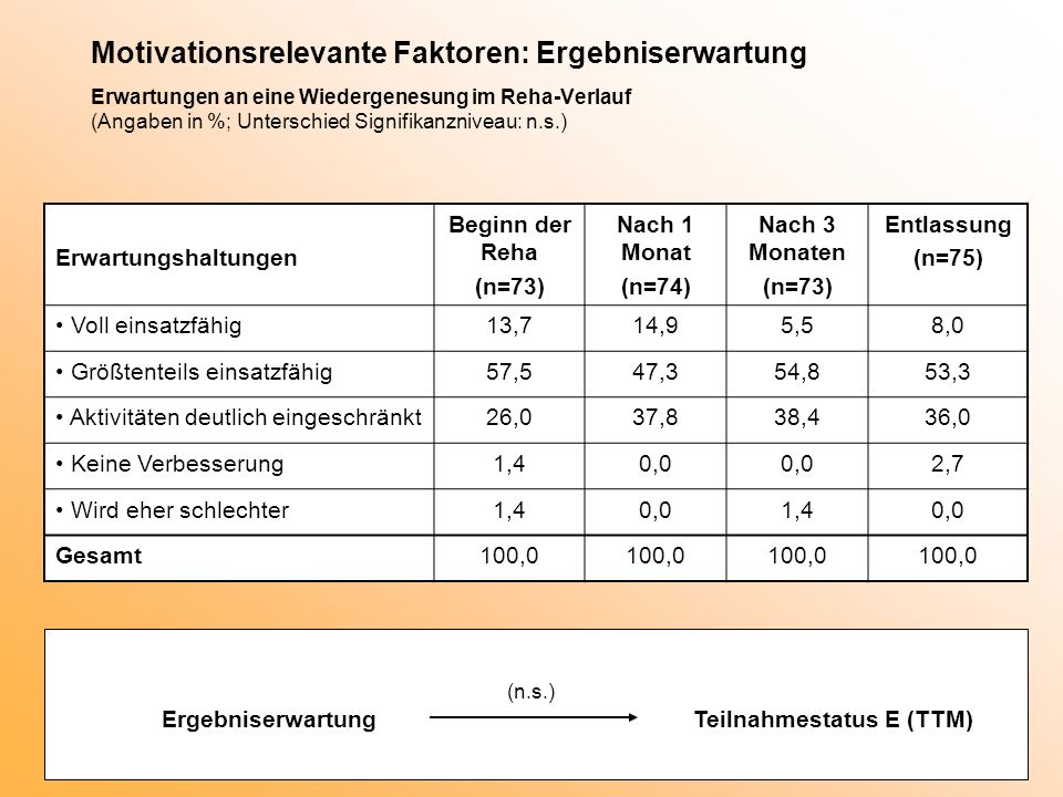 Motivationsrelevante Faktoren: Ergebniserwartung Erwartungen an eine Wiedergenesung im Reha-Verlauf (Angaben in %; Unterschied Signifikanzniveau: n.s.)