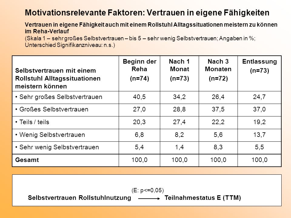 Motivationsrelevante Faktoren: Vertrauen in eigene Fähigkeiten Vertrauen in eigene Fähigkeit auch mit einem Rollstuhl Alltagssituationen meistern zu können im Reha-Verlauf (Skala 1 – sehr großes Selbstvertrauen – bis 5 – sehr wenig Selbstvertrauen; Angaben in %; Unterschied Signifikanzniveau: n.s.)
