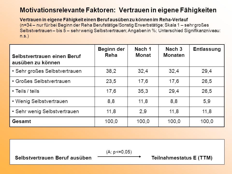 Motivationsrelevante Faktoren: Vertrauen in eigene Fähigkeiten Vertrauen in eigene Fähigkeit einen Beruf ausüben zu können im Reha-Verlauf (n=34 – nur für bei Beginn der Reha Berufstätige/Sonstig Erwerbstätige; Skala 1 – sehr großes Selbstvertrauen – bis 5 – sehr wenig Selbstvertrauen; Angaben in %; Unterschied Signifikanzniveau: n.s.)