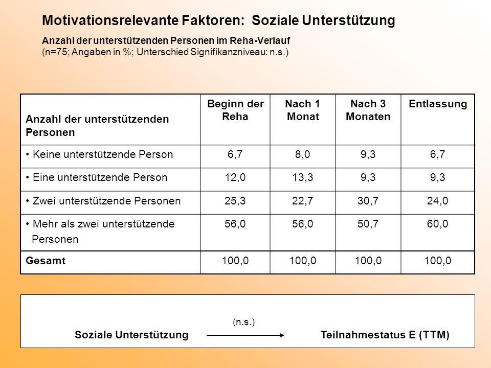 Motivationsrelevante Faktoren: Soziale Unterstützung Anzahl der unterstützenden Personen im Reha-Verlauf (n=75; Angaben in %; Unterschied Signifikanzniveau: n.s.)