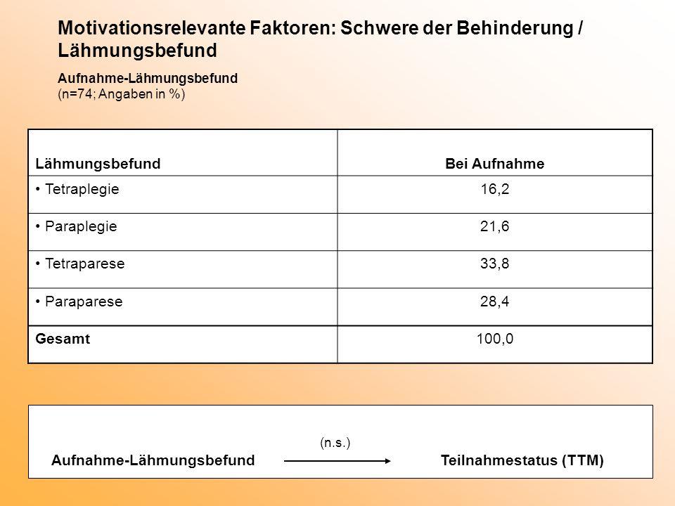 Motivationsrelevante Faktoren: Schwere der Behinderung / Lähmungsbefund Aufnahme-Lähmungsbefund (n=74; Angaben in %)