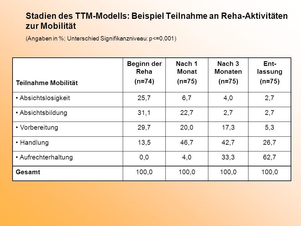 Stadien des TTM-Modells: Beispiel Teilnahme an Reha-Aktivitäten zur Mobilität (Angaben in %; Unterschied Signifikanzniveau: p<=0,001)