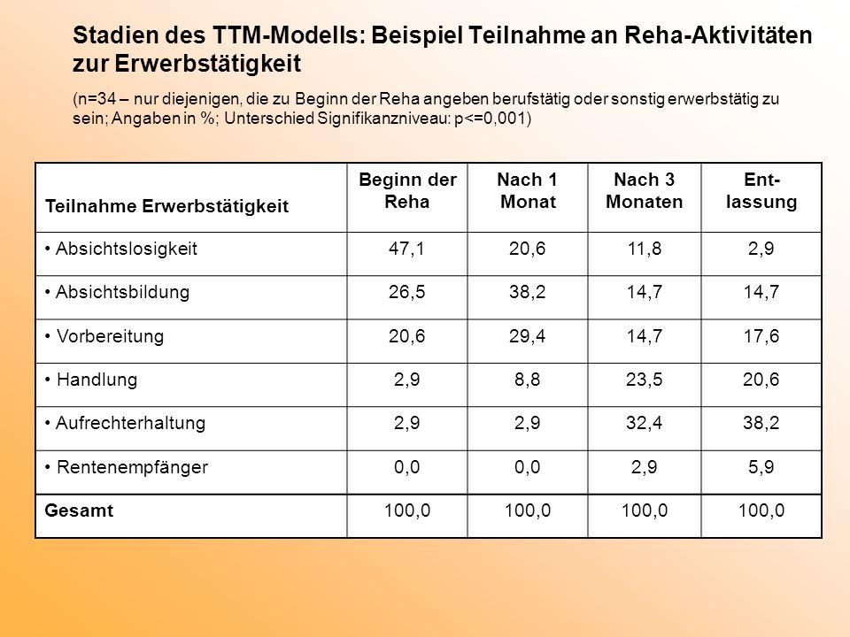 Stadien des TTM-Modells: Beispiel Teilnahme an Reha-Aktivitäten zur Erwerbstätigkeit (n=34 – nur diejenigen, die zu Beginn der Reha angeben berufstätig oder sonstig erwerbstätig zu sein; Angaben in %; Unterschied Signifikanzniveau: p<=0,001)