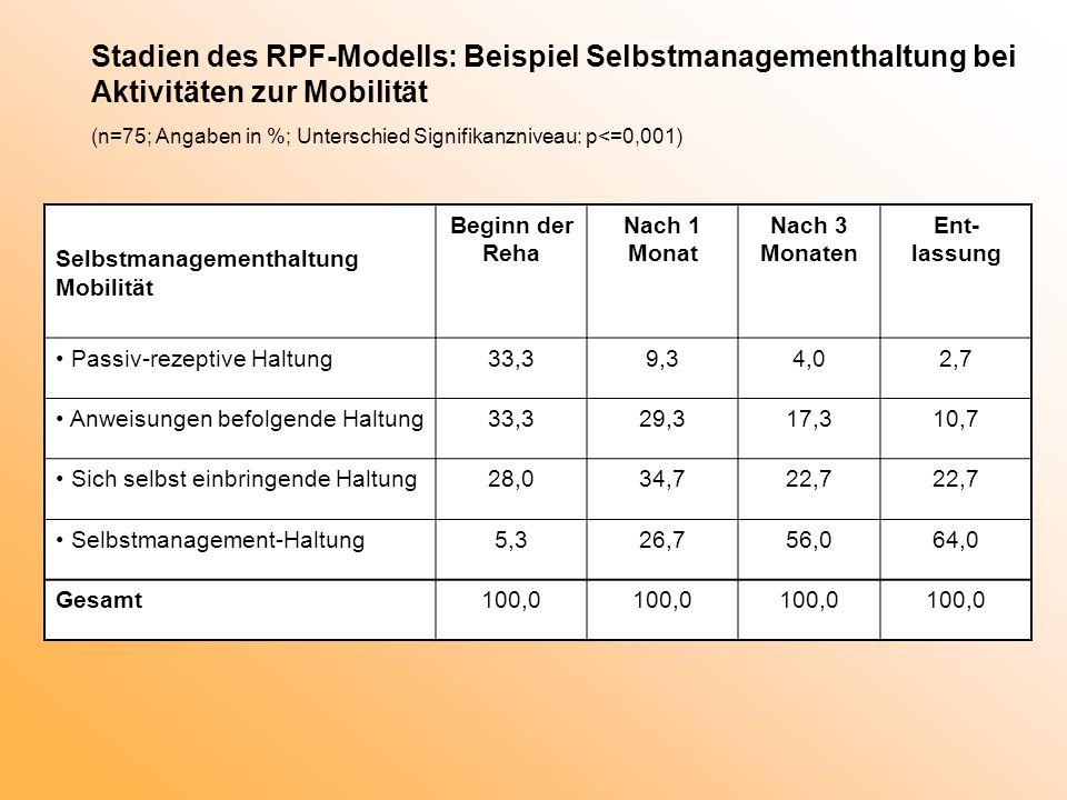 Stadien des RPF-Modells: Beispiel Selbstmanagementhaltung bei Aktivitäten zur Mobilität (n=75; Angaben in %; Unterschied Signifikanzniveau: p<=0,001)