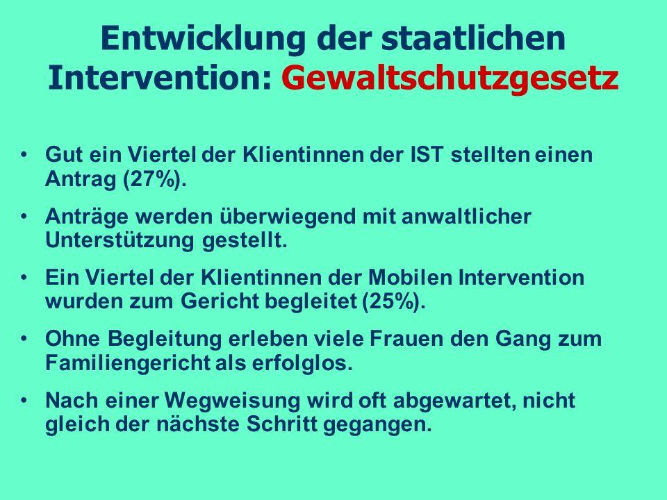 Entwicklung der staatlichen Intervention: Gewaltschutzgesetz