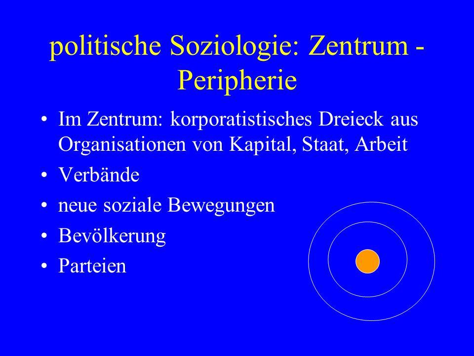 politische Soziologie: Zentrum - Peripherie