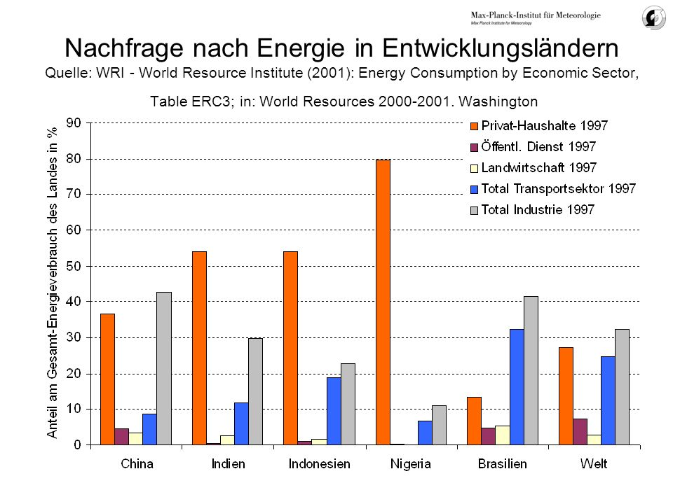 Nachfrage nach Energie in Entwicklungsländern Quelle: WRI - World Resource Institute (2001): Energy Consumption by Economic Sector, Table ERC3; in: World Resources 2000-2001.