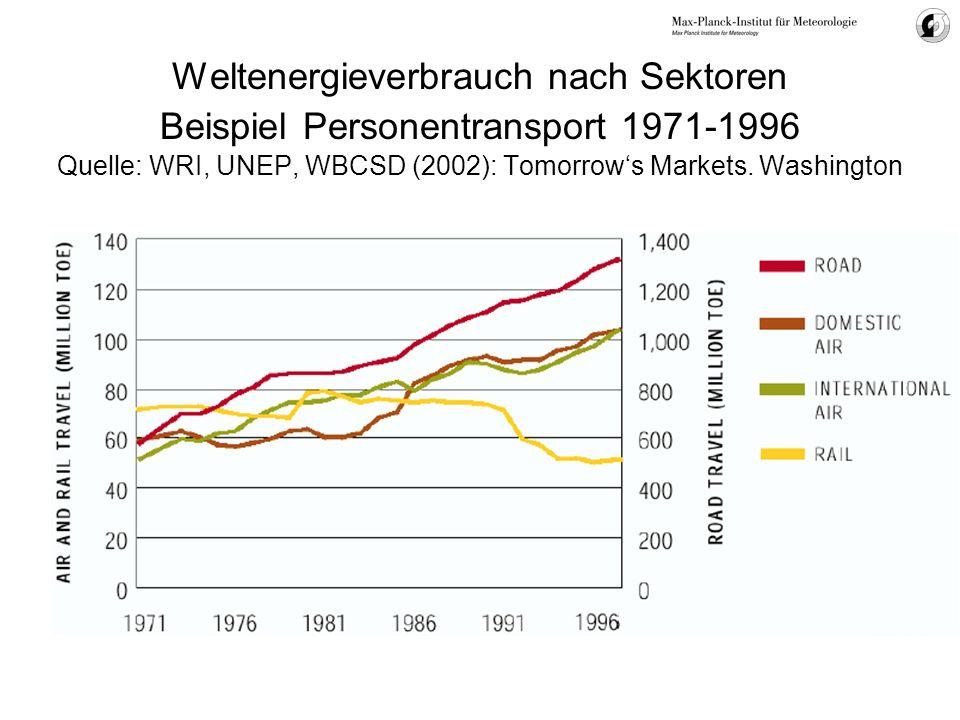 Weltenergieverbrauch nach Sektoren Beispiel Personentransport 1971-1996 Quelle: WRI, UNEP, WBCSD (2002): Tomorrow's Markets.