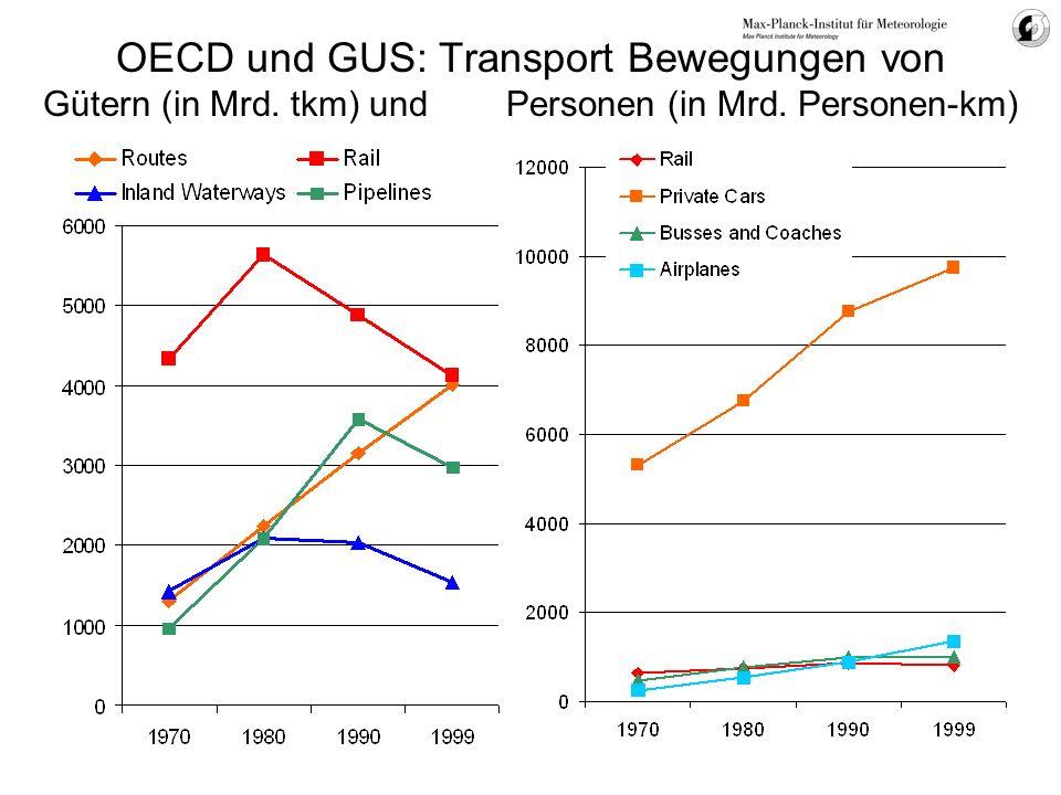 OECD und GUS: Transport Bewegungen von Gütern (in Mrd. tkm) und