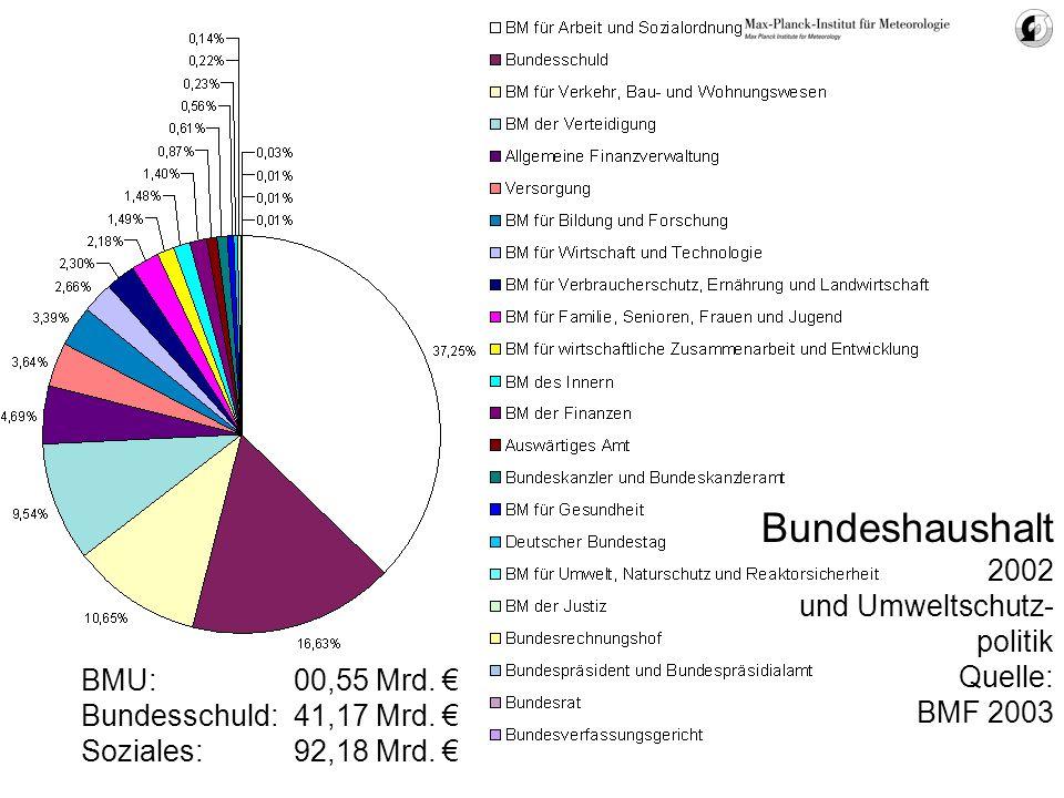 Bundeshaushalt 2002 und Umweltschutz-politik Quelle: BMF 2003