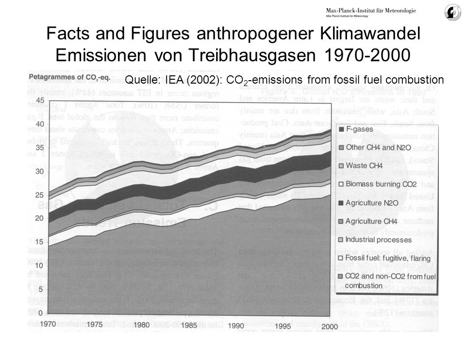 Facts and Figures anthropogener Klimawandel Emissionen von Treibhausgasen 1970-2000