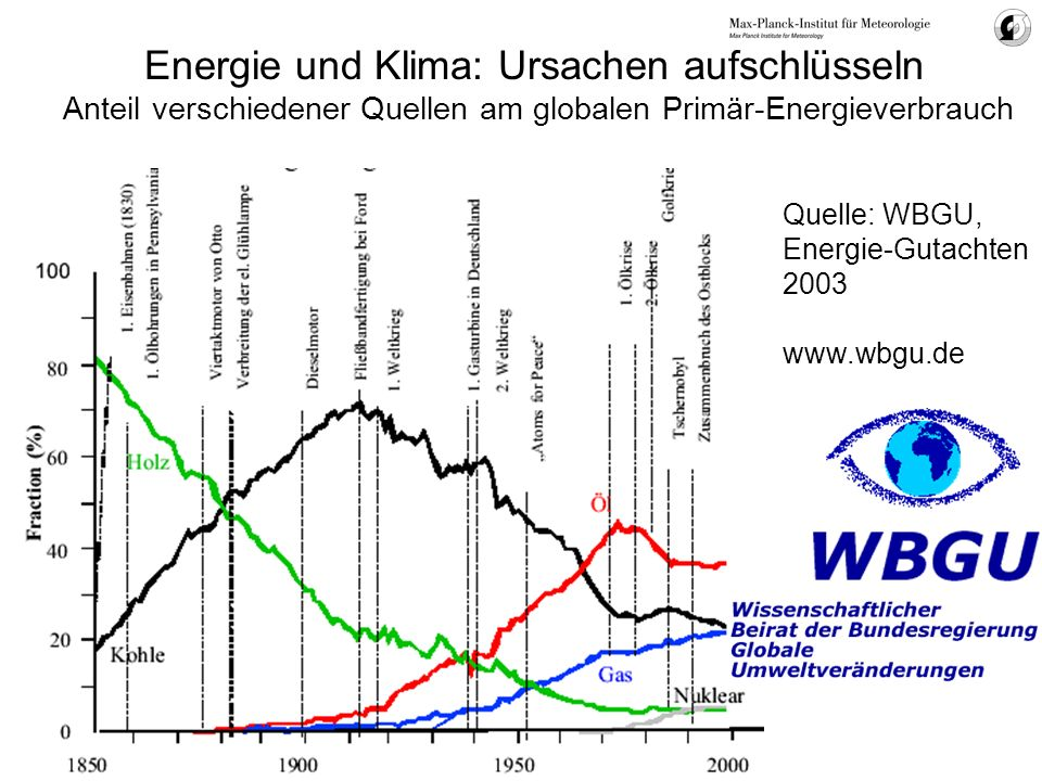 Energie und Klima: Ursachen aufschlüsseln Anteil verschiedener Quellen am globalen Primär-Energieverbrauch
