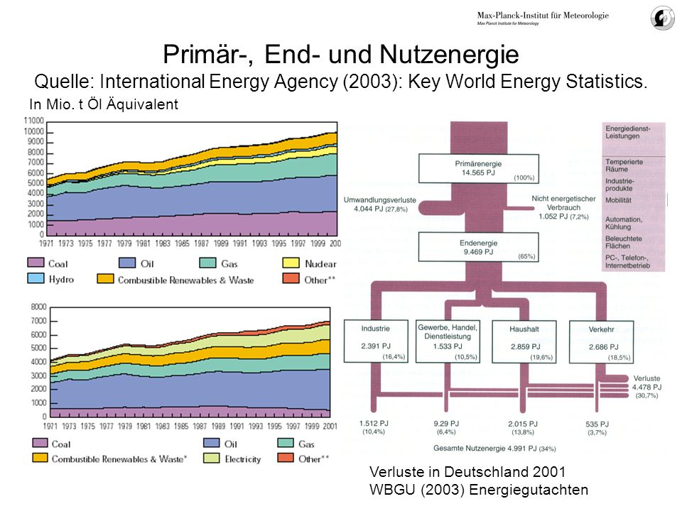 Primär-, End- und Nutzenergie Quelle: International Energy Agency (2003): Key World Energy Statistics.