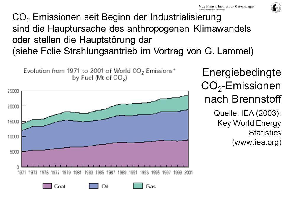 CO2 Emissionen seit Beginn der Industrialisierung