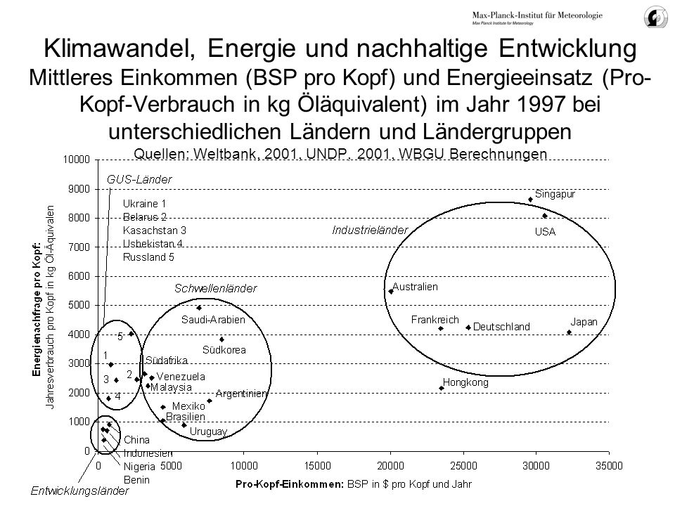 Klimawandel, Energie und nachhaltige Entwicklung Mittleres Einkommen (BSP pro Kopf) und Energieeinsatz (Pro-Kopf-Verbrauch in kg Öläquivalent) im Jahr 1997 bei unterschiedlichen Ländern und Ländergruppen Quellen: Weltbank, 2001, UNDP, 2001, WBGU Berechnungen