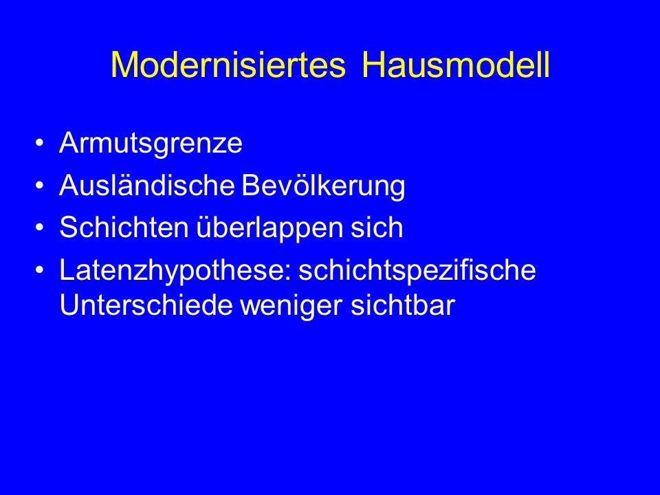 Modernisiertes Hausmodell