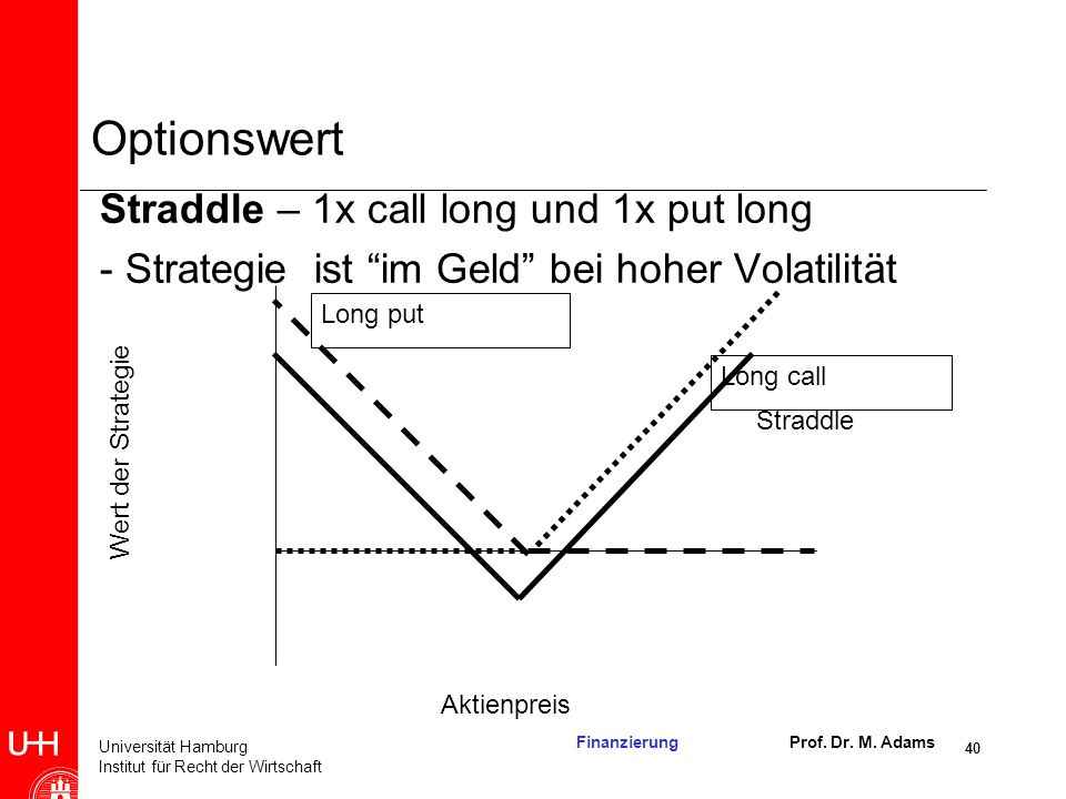 Optionswert Straddle – 1x call long und 1x put long